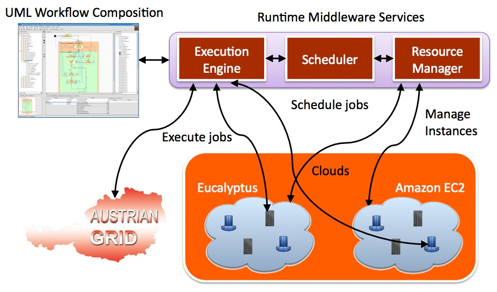 cloud-architecture